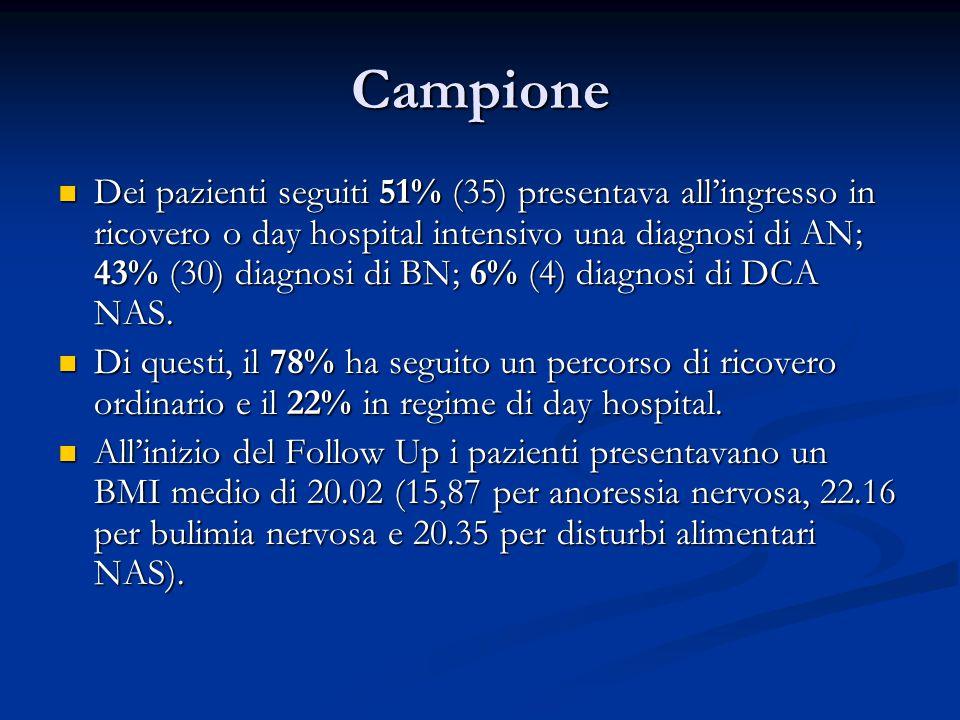 Campione Dei pazienti seguiti 51% (35) presentava all'ingresso in ricovero o day hospital intensivo una diagnosi di AN; 43% (30) diagnosi di BN; 6% (4) diagnosi di DCA NAS.