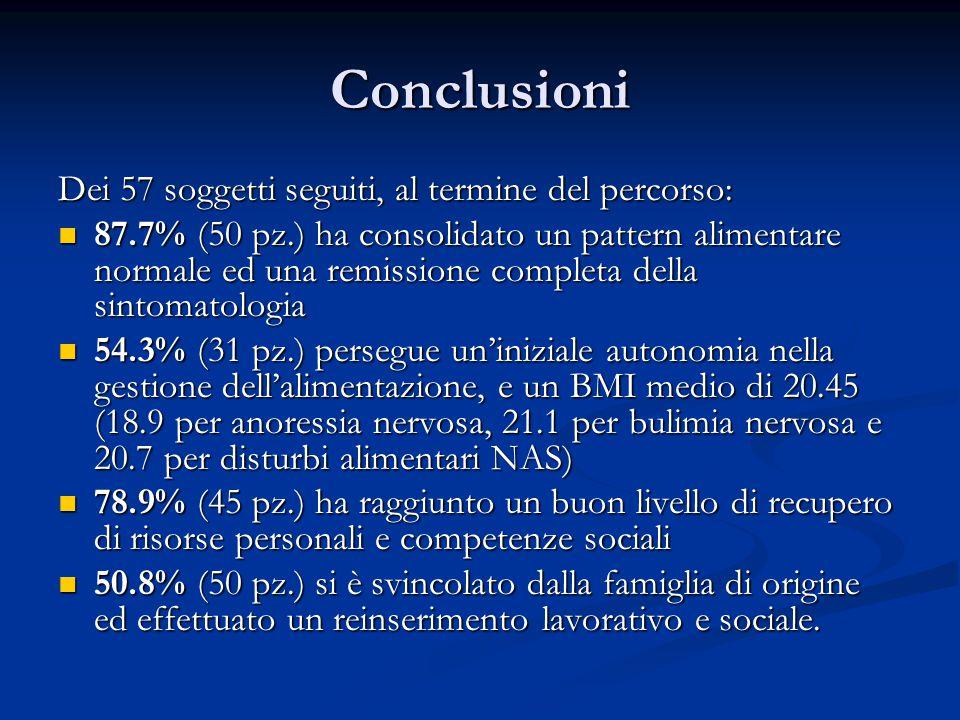 Conclusioni Dei 57 soggetti seguiti, al termine del percorso: 87.7% (50 pz.) ha consolidato un pattern alimentare normale ed una remissione completa della sintomatologia 87.7% (50 pz.) ha consolidato un pattern alimentare normale ed una remissione completa della sintomatologia 54.3% (31 pz.) persegue un'iniziale autonomia nella gestione dell'alimentazione, e un BMI medio di 20.45 (18.9 per anoressia nervosa, 21.1 per bulimia nervosa e 20.7 per disturbi alimentari NAS) 54.3% (31 pz.) persegue un'iniziale autonomia nella gestione dell'alimentazione, e un BMI medio di 20.45 (18.9 per anoressia nervosa, 21.1 per bulimia nervosa e 20.7 per disturbi alimentari NAS) 78.9% (45 pz.) ha raggiunto un buon livello di recupero di risorse personali e competenze sociali 78.9% (45 pz.) ha raggiunto un buon livello di recupero di risorse personali e competenze sociali 50.8% (50 pz.) si è svincolato dalla famiglia di origine ed effettuato un reinserimento lavorativo e sociale.