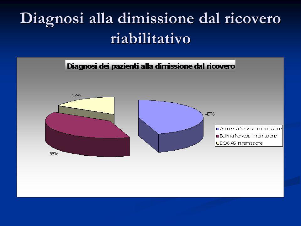 Diagnosi alla dimissione dal ricovero riabilitativo