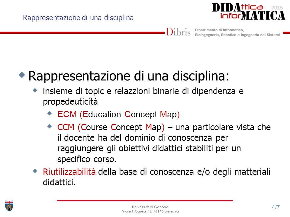 ENCODE – ENvironment for Content Design and Editing Università di Genova Viale F.Causa 13, 16145 Genova 5/7 t4t4 t4t4 t6t6 t6t6 t8t8 t8t8 t1t1 t2t2 t3t3 t5t5 t16t16 t17t17 t18t18 t15t15 Topological order -> Linearized learning paths {t 1, t 2, t 16, t 3, t 5, t 4, t 6, t 17, t 18 } {t 1, t 3, t 2,t 16, t 5, t 4, t 6, t 17, t 18 } {t 1, t 3, t 8, t 15 } … {t 1, t 2, t 16,t 3, t 5, t 4, t 6, t 17, t 18 } UoL 1 t1 t2 UoL 2..