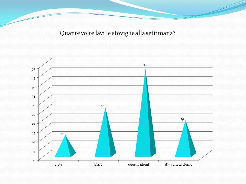 Quante volte lavi le stoviglie alla settimana?