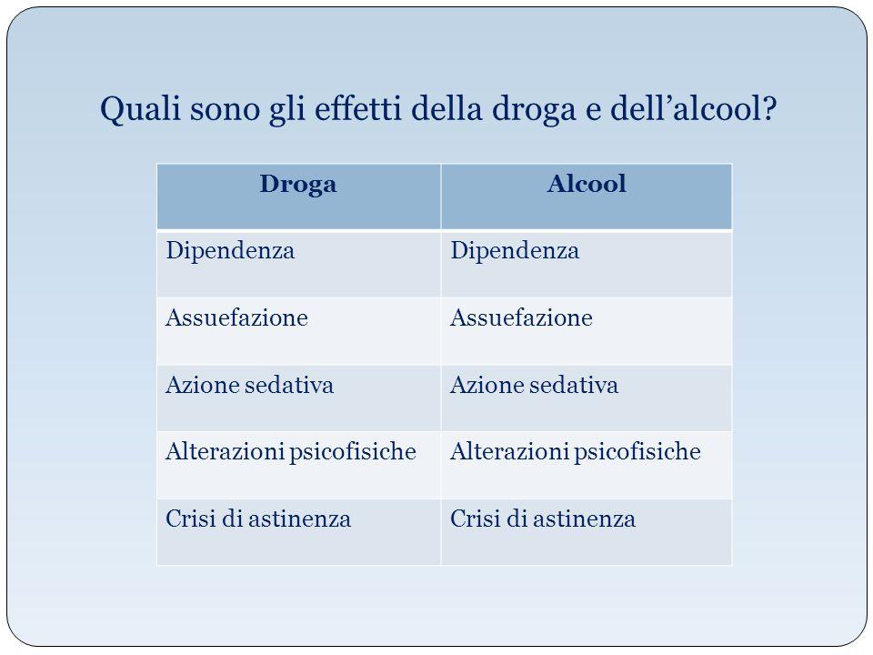 Quali sono gli effetti della droga e dell'alcool? DrogaAlcool Dipendenza Assuefazione Azione sedativa Alterazioni psicofisiche Crisi di astinenza
