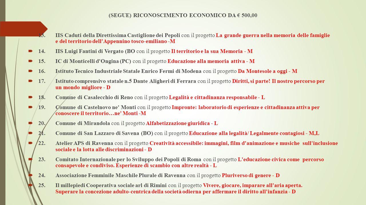 (SEGUE) RICONOSCIMENTO ECONOMICO DA € 500,00  13.IIS Caduti della Direttissima Castiglione dei Pepoli con il progetto La grande guerra nella memoria