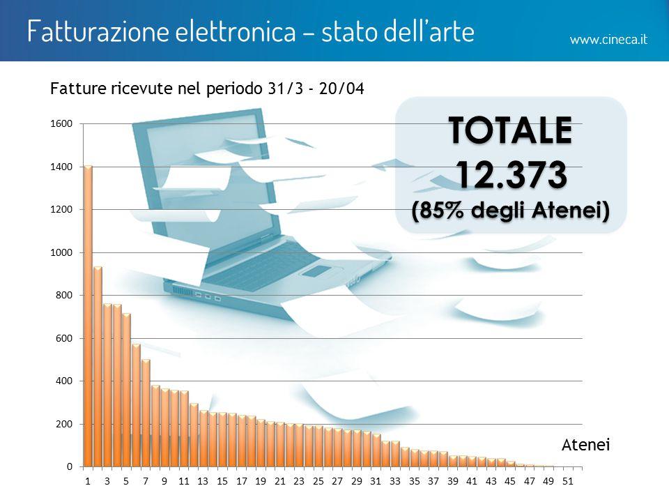 www.cineca.it Fatturazione elettronica – stato dell'arte Atenei Fatture ricevute nel periodo 31/3 - 20/04 TOTALE 12.373 (85% degli Atenei) TOTALE 12.3