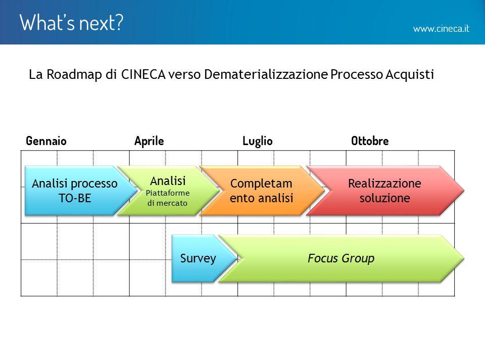 www.cineca.it What's next? La Roadmap di CINECA verso Dematerializzazione Processo Acquisti GennaioAprileLuglioOttobre Analisi processo TO-BE Analisi