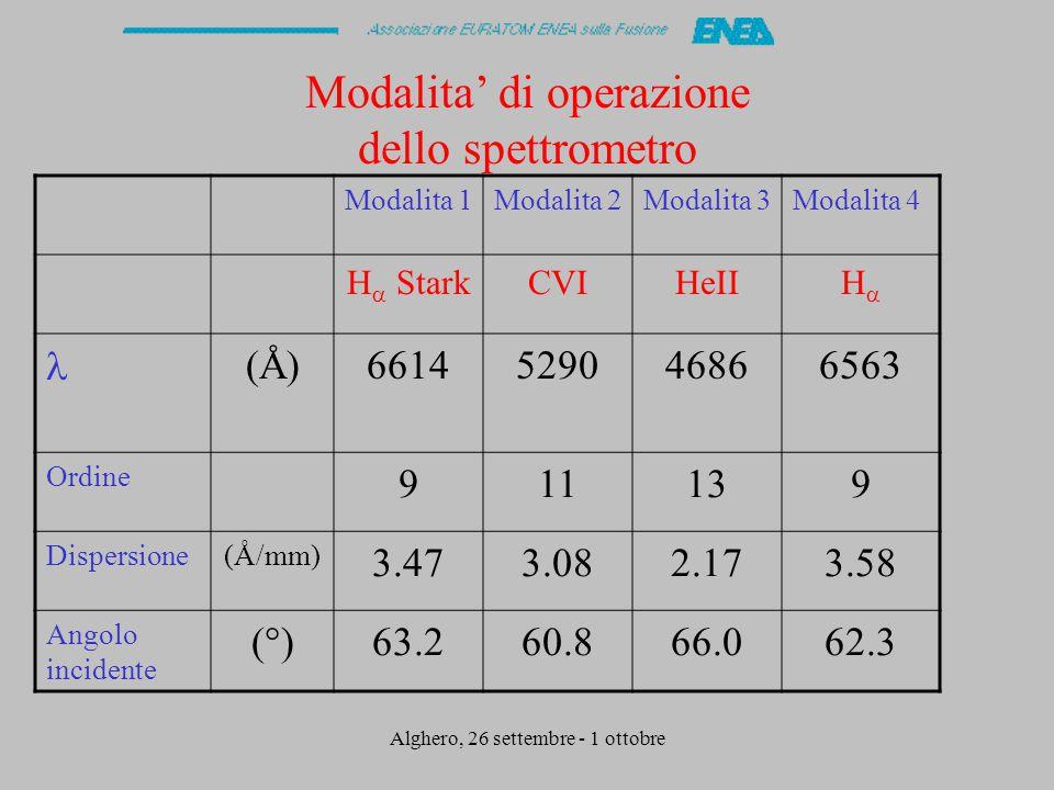Alghero, 26 settembre - 1 ottobre Modalita' di operazione dello spettrometro Modalita 1Modalita 2Modalita 3Modalita 4 H  StarkCVIHeIIHH ÅÅ 6614529046866563 Ordine 911139 Dispersione(Å/mm) 3.473.082.173.58 Angolo incidente (°)63.260.866.062.3