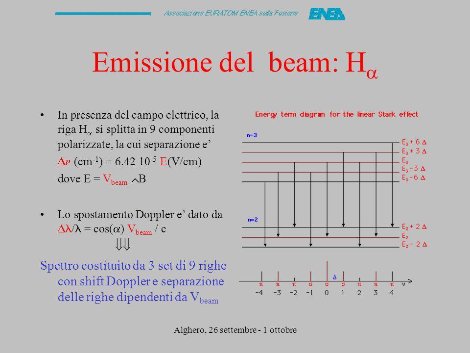 Alghero, 26 settembre - 1 ottobre Emissione del beam: H  In presenza del campo elettrico, la riga H  si splitta in 9 componenti polarizzate, la cui separazione e' •  (cm -1 ) = 6.42 10 -5 E(V/cm) dove E = V beam  B Lo spostamento Doppler e' dato da  / = cos(  ) V beam / c  Spettro costituito da 3 set di 9 righe con shift Doppler e separazione delle righe dipendenti da V beam