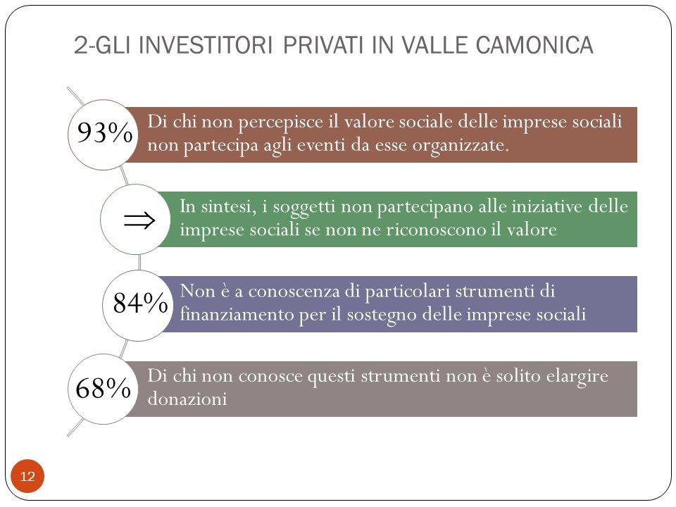 12 Di chi non percepisce il valore sociale delle imprese sociali non partecipa agli eventi da esse organizzate.