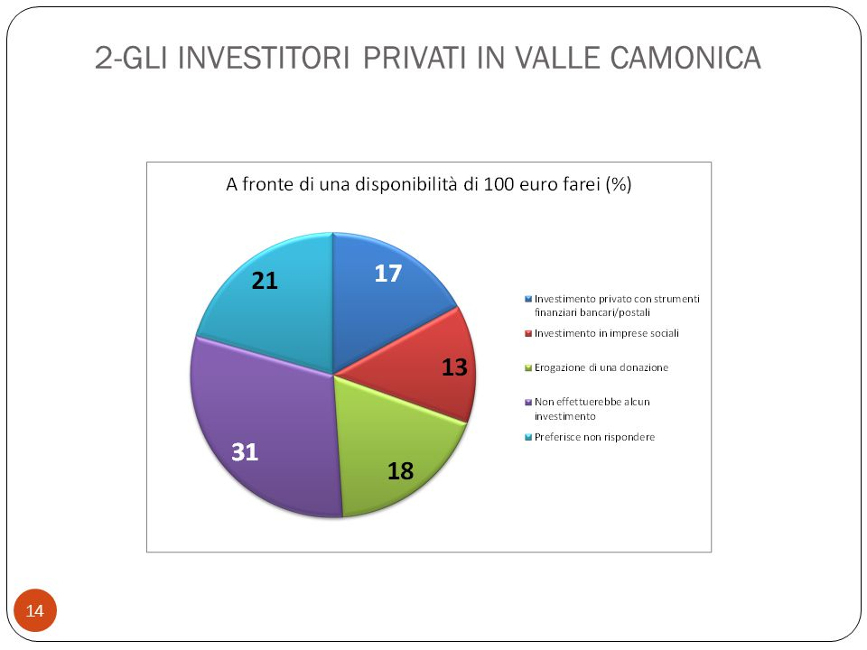 14 2-GLI INVESTITORI PRIVATI IN VALLE CAMONICA