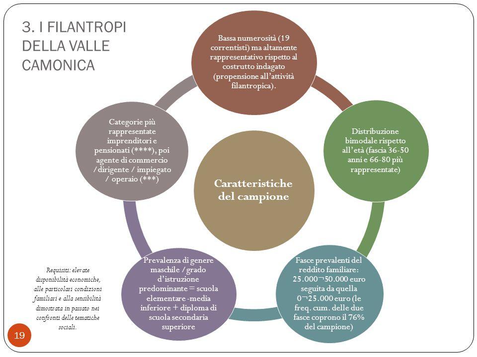 19 Caratteristiche del campione Bassa numerosità (19 correntisti) ma altamente rappresentativo rispetto al costrutto indagato (propensione all'attività filantropica).