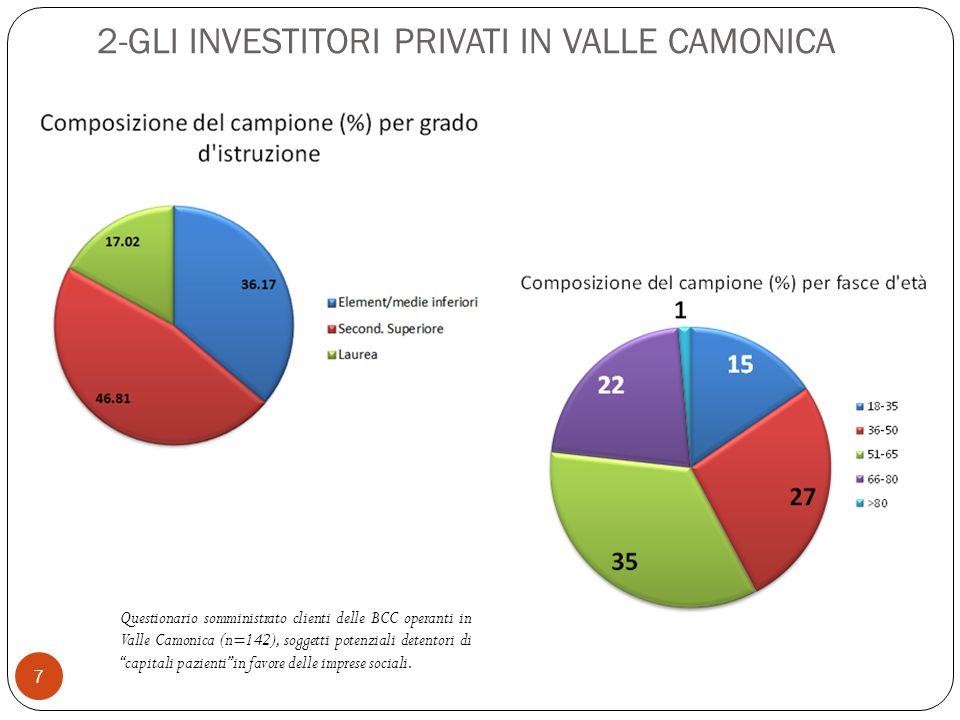2-GLI INVESTITORI PRIVATI IN VALLE CAMONICA 7 Questionario somministrato clienti delle BCC operanti in Valle Camonica (n=142), soggetti potenziali detentori di capitali pazienti in favore delle imprese sociali.