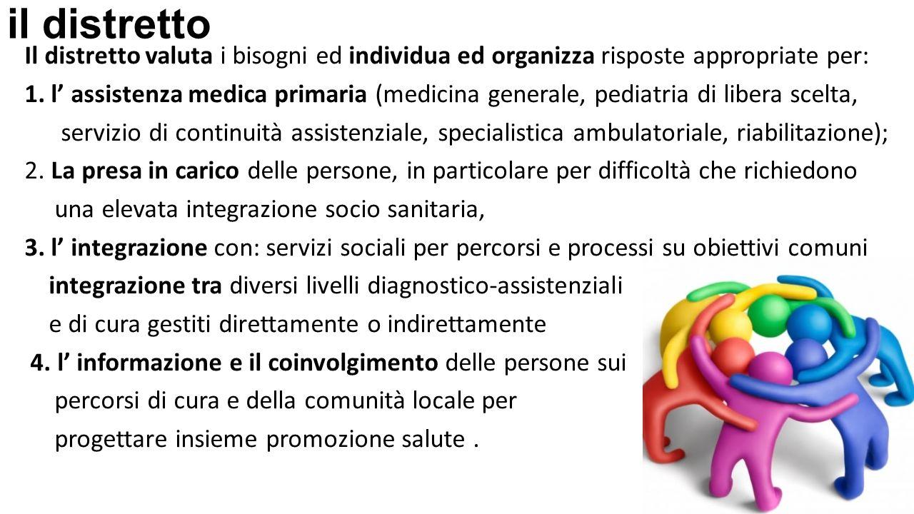 il distretto Il distretto valuta i bisogni ed individua ed organizza risposte appropriate per: 1. l' assistenza medica primaria (medicina generale, pe