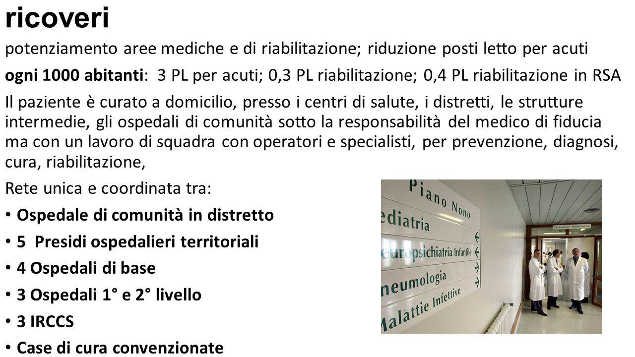 ricoveri potenziamento aree mediche e di riabilitazione; riduzione posti letto per acuti ogni 1000 abitanti: 3 PL per acuti; 0,3 PL riabilitazione; 0,