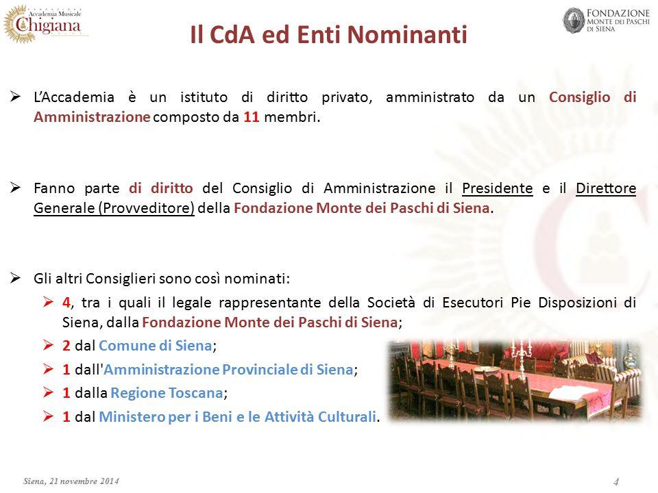 Il CdA ed Enti Nominanti  L'Accademia è un istituto di diritto privato, amministrato da un Consiglio di Amministrazione composto da 11 membri.