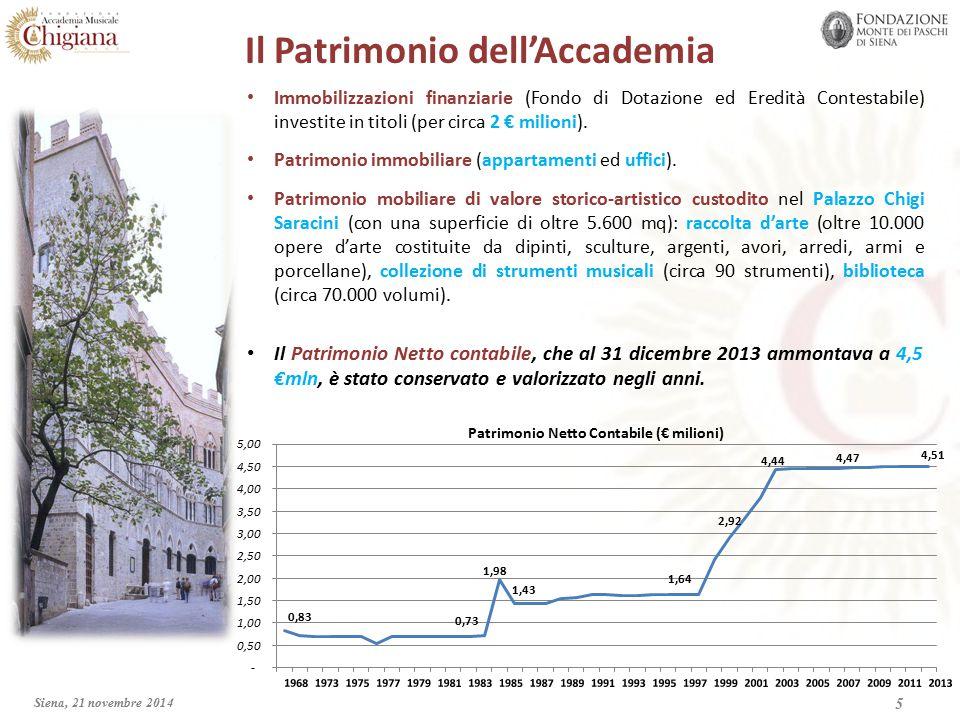 Il Patrimonio dell'Accademia Immobilizzazioni finanziarie (Fondo di Dotazione ed Eredità Contestabile) investite in titoli (per circa 2 € milioni).