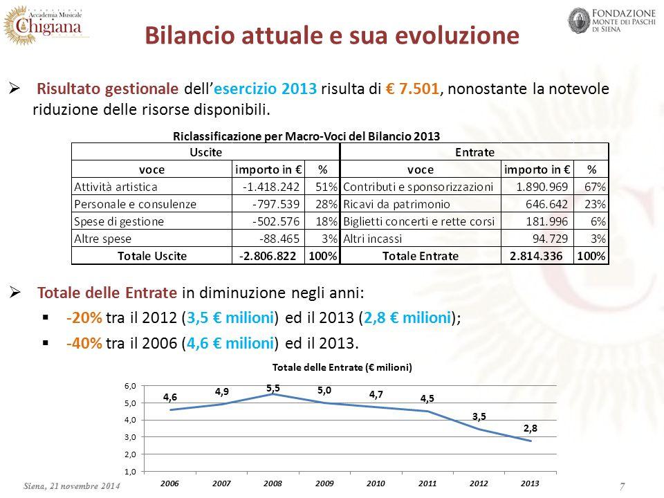 Evoluzione della Voce Contributi e sponsorizzazioni 8 Siena, 21 novembre 2014  Totale dei contributi (pubblici e privati) e delle sponsorizzazioni in diminuzione negli anni:  -36% tra il 2012 (2,6 € milioni) ed il 2013 (1,7 € milioni);  -50% tra il 2006 (3,4 € milioni) ed il 2013.