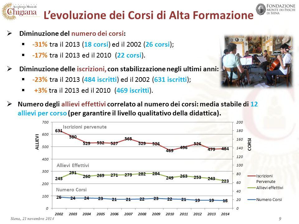 L'evoluzione dei Corsi di Alta Formazione  Diminuzione del numero dei corsi:  -31% tra il 2013 (18 corsi) ed il 2002 (26 corsi);  -17% tra il 2013 ed il 2010 (22 corsi).