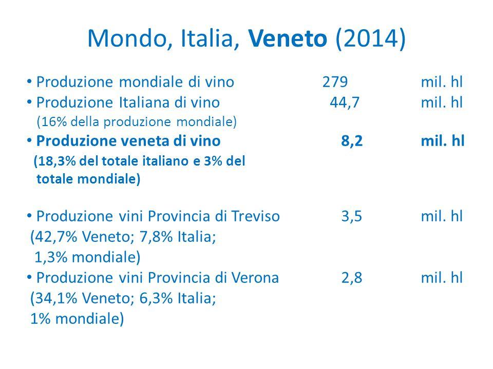 Mondo, Italia, Veneto (2014) Produzione mondiale di vino279 mil. hl Produzione Italiana di vino 44,7 mil. hl (16% della produzione mondiale) Produzion