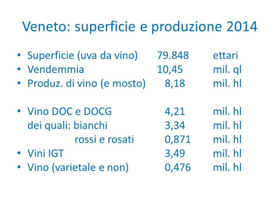 Veneto: superficie e produzione 2014 Superficie (uva da vino)79.848ettari Vendemmia10,45mil. ql Produz. di vino (e mosto) 8,18mil. hl Vino DOC e DOCG