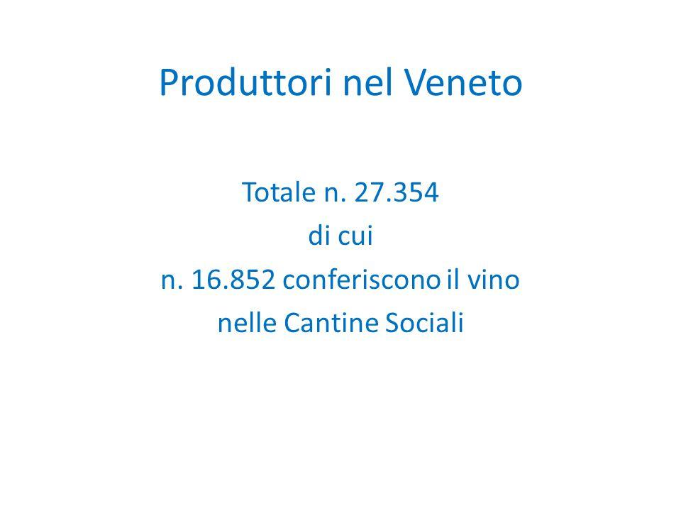 Produttori nel Veneto Totale n. 27.354 di cui n. 16.852 conferiscono il vino nelle Cantine Sociali