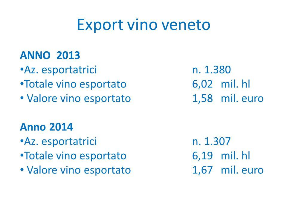Export vino veneto ANNO 2013 Az. esportatricin. 1.380 Totale vino esportato6,02mil. hl Valore vino esportato1,58mil. euro Anno 2014 Az. esportatricin.