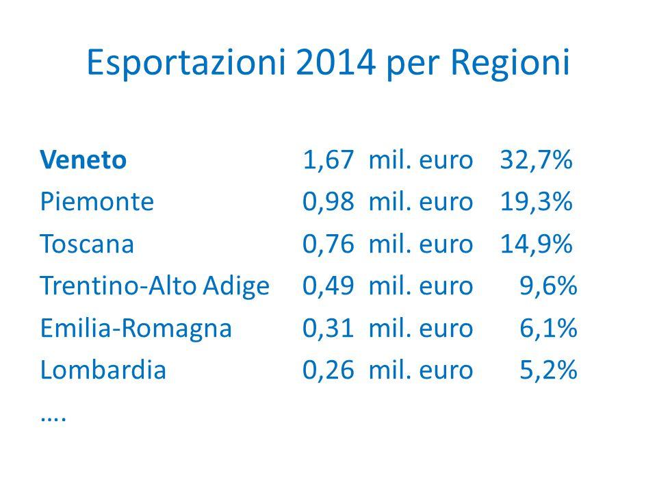 Esportazioni 2014 per Regioni Veneto1,67mil. euro32,7% Piemonte0,98mil. euro19,3% Toscana0,76mil. euro14,9% Trentino-Alto Adige0,49mil. euro 9,6% Emil