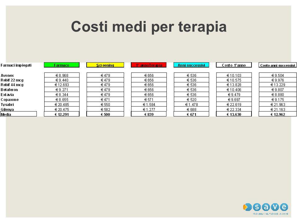 Costi medi per terapia