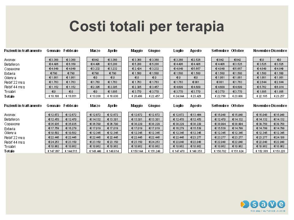 Costi totali per terapia