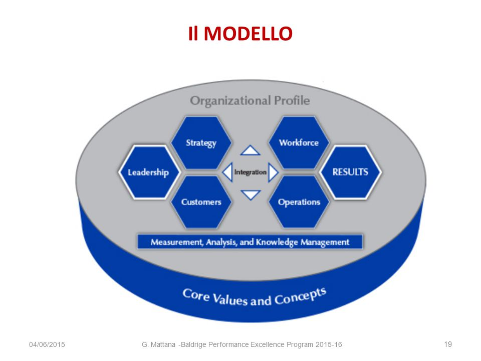 Il MODELLO 04/06/2015 19 G. Mattana -Baldrige Performance Excellence Program 2015-16