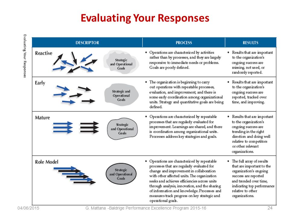 Evaluating Your Responses 04/06/2015 24 G. Mattana -Baldrige Performance Excellence Program 2015-16