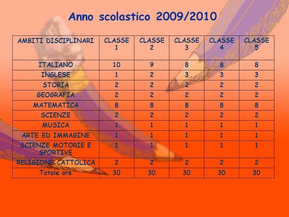 AMBITI DISCIPLINARICLASSE 1 CLASSE 2 CLASSE 3 CLASSE 4 CLASSE 5 ITALIANO 109888 INGLESE 12333 STORIA 22222 GEOGRAFIA 22222 MATEMATICA 88888 SCIENZE 22