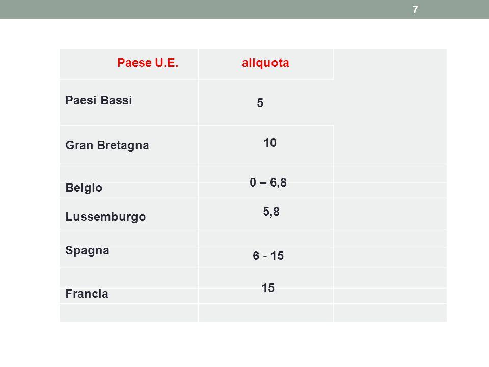 7 Paese U.E.aliquota Paesi Bassi 5 Gran Bretagna 10 Belgio 0 – 6,8 Lussemburgo 5,8 Spagna 6 - 15 Francia 15