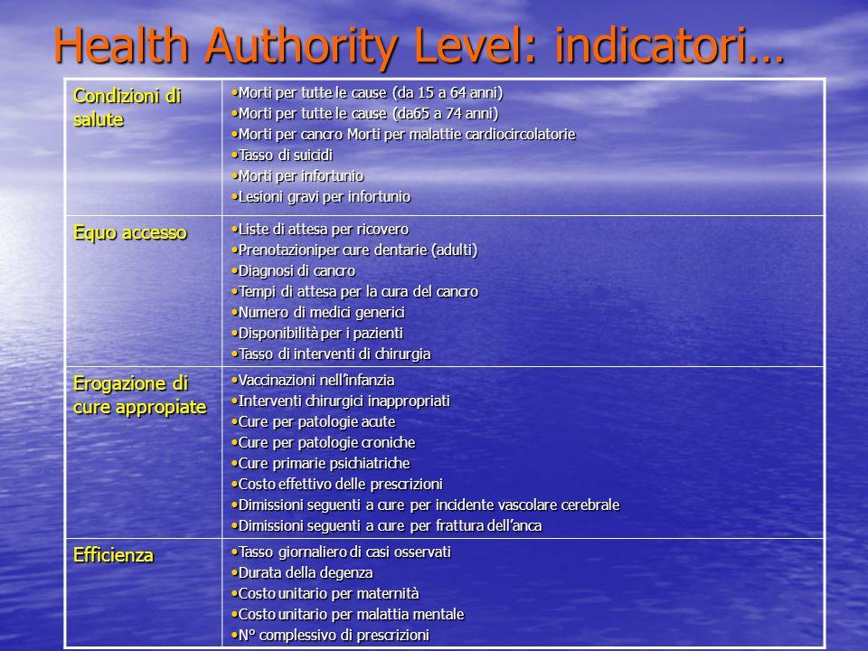 Health Authority Level: indicatori… Condizioni di salute Morti per tutte le cause (da 15 a 64 anni) Morti per tutte le cause (da 15 a 64 anni) Morti per tutte le cause (da65 a 74 anni) Morti per tutte le cause (da65 a 74 anni) Morti per cancro Morti per malattie cardiocircolatorie Morti per cancro Morti per malattie cardiocircolatorie Tasso di suicidi Tasso di suicidi Morti per infortunio Morti per infortunio Lesioni gravi per infortunio Lesioni gravi per infortunio Equo accesso Liste di attesa per ricovero Liste di attesa per ricovero Prenotazioniper cure dentarie (adulti) Prenotazioniper cure dentarie (adulti) Diagnosi di cancro Diagnosi di cancro Tempi di attesa per la cura del cancro Tempi di attesa per la cura del cancro Numero di medici generici Numero di medici generici Disponibilità per i pazienti Disponibilità per i pazienti Tasso di interventi di chirurgia Tasso di interventi di chirurgia Erogazione di cure appropiate Vaccinazioni nell'infanzia Vaccinazioni nell'infanzia Interventi chirurgici inappropriati Interventi chirurgici inappropriati Cure per patologie acute Cure per patologie acute Cure per patologie croniche Cure per patologie croniche Cure primarie psichiatriche Cure primarie psichiatriche Costo effettivo delle prescrizioni Costo effettivo delle prescrizioni Dimissioni seguenti a cure per incidente vascolare cerebrale Dimissioni seguenti a cure per incidente vascolare cerebrale Dimissioni seguenti a cure per frattura dell'anca Dimissioni seguenti a cure per frattura dell'anca Efficienza Tasso giornaliero di casi osservati Tasso giornaliero di casi osservati Durata della degenza Durata della degenza Costo unitario per maternità Costo unitario per maternità Costo unitario per malattia mentale Costo unitario per malattia mentale N° complessivo di prescrizioni N° complessivo di prescrizioni