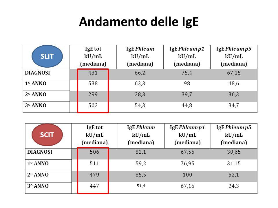 Andamento delle IgE IgE tot kU/mL (mediana) IgE Phleum kU/mL (mediana) IgE Phleum p1 kU/mL (mediana) IgE Phleum p5 kU/mL (mediana) DIAGNOSI43166,275,4