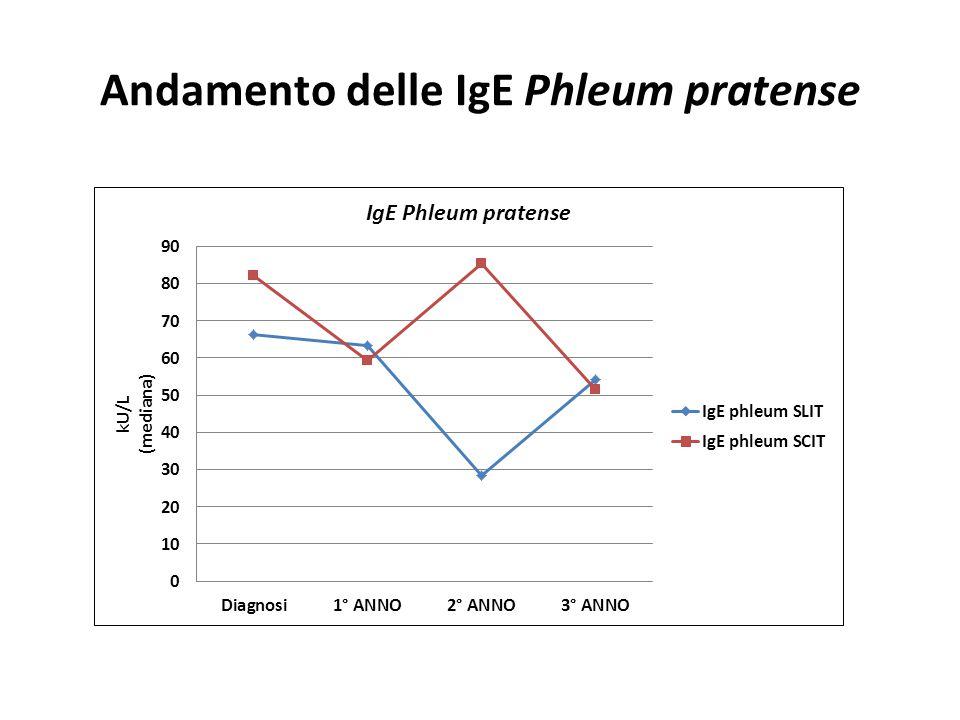 Andamento delle IgE Phleum pratense