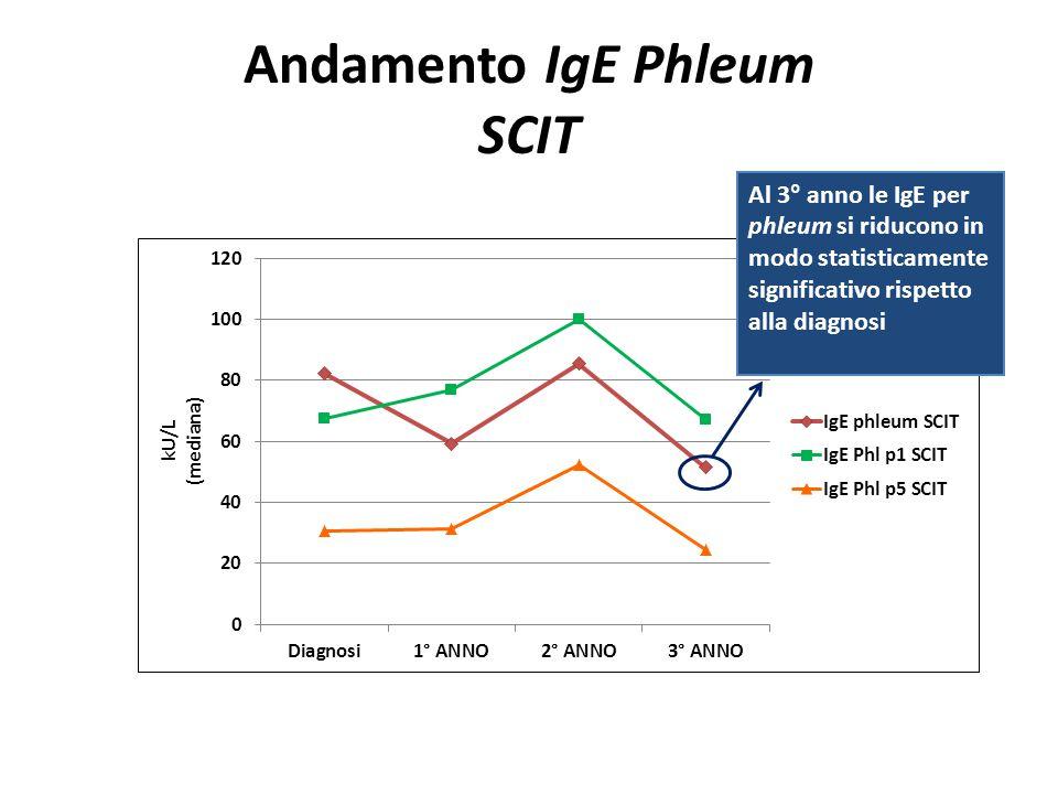 Andamento IgE Phleum SCIT Al 3° anno le IgE per phleum si riducono in modo statisticamente significativo rispetto alla diagnosi