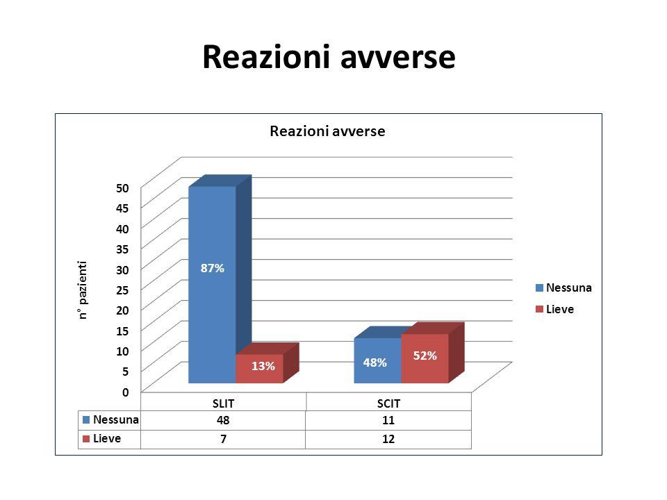 Reazioni avverse 87% 13% 48% 52%
