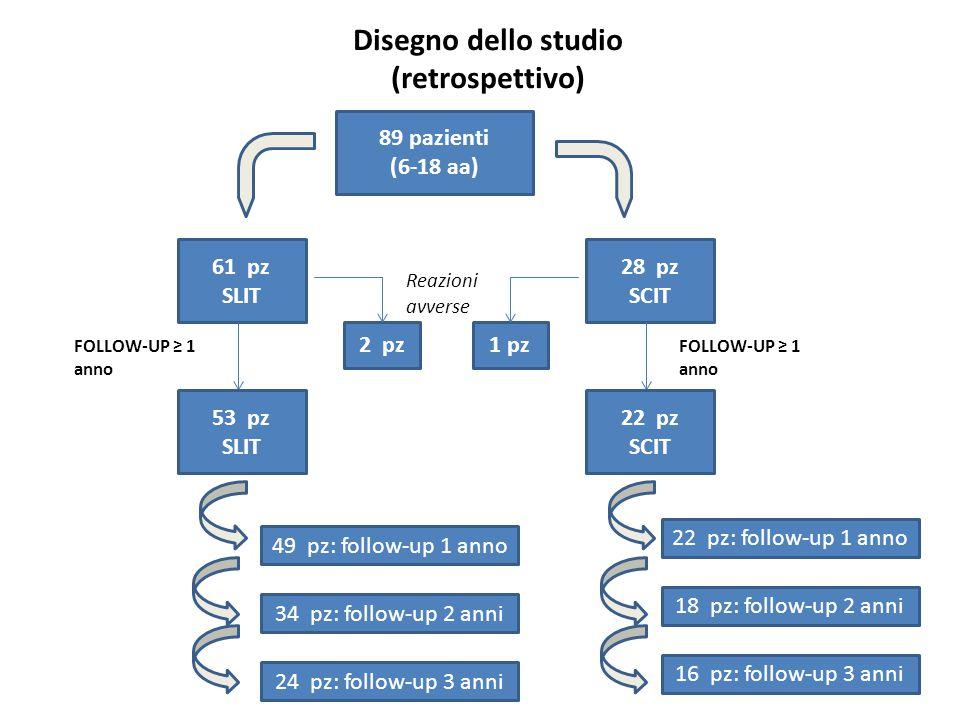 Disegno dello studio (retrospettivo) 89 pazienti (6-18 aa) 61 pz SLIT 28 pz SCIT 53 pz SLIT FOLLOW-UP ≥ 1 anno 22 pz SCIT 49 pz: follow-up 1 anno 34 p