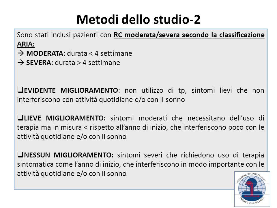 Metodi dello studio-2 Sono stati inclusi pazienti con RC moderata/severa secondo la classificazione ARIA:  MODERATA: durata < 4 settimane  SEVERA: d