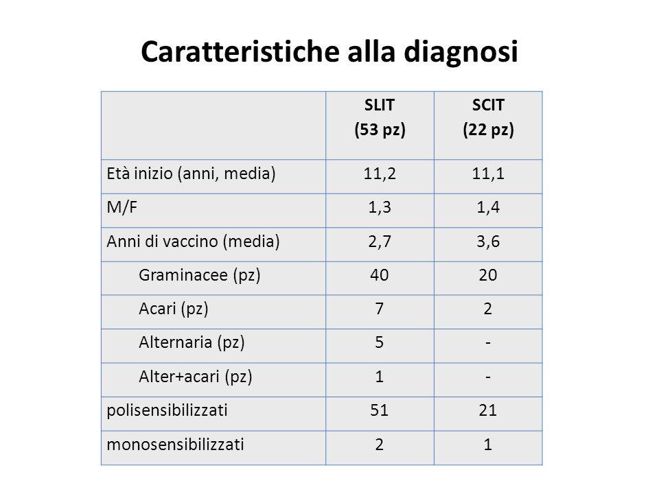 Caratteristiche alla diagnosi SLIT (53 pz) SCIT (22 pz) Età inizio (anni, media)11,211,1 M/F1,31,4 Anni di vaccino (media)2,73,6 Graminacee (pz)4020 A