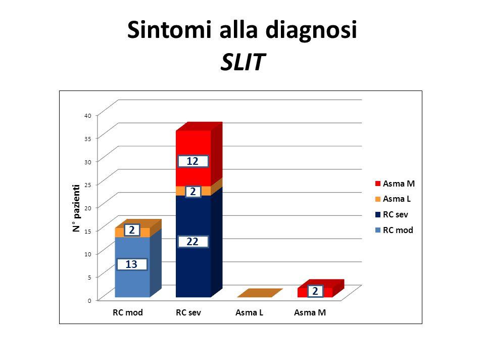 Sintomi alla diagnosi SLIT 13 22 12 2 2 2