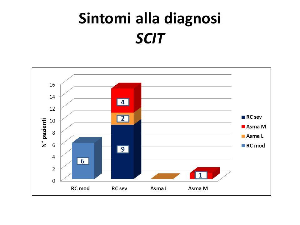 Follow-up clinico SLIT vs SCIT SLIT Nessuna differenza statisticamente significativa al Fisher exact test Tot pz Evidente miglioramento (n°) % Lieve/nessun miglioramento (n°) % 491°anno2346,92653,1 342°anno2161,81338,2 243° anno1979,2520,8 Tot pz Evidente miglioramento (n°) % Lieve/nessun miglioramento (n°) % 221°anno522,71777,3 182°anno1055,6844,4 163° anno1275425 SCIT