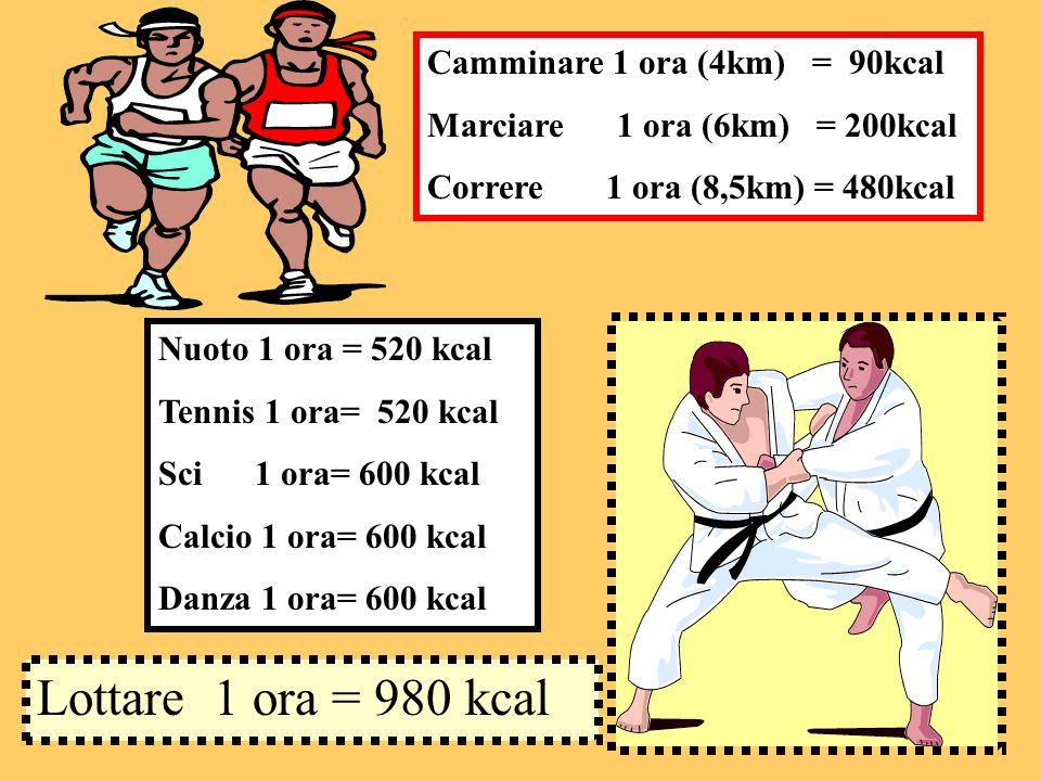 Camminare 1 ora (4km) = 90kcal Marciare 1 ora (6km) = 200kcal Correre 1 ora (8,5km) = 480kcal Lottare 1 ora = 980 kcal Nuoto 1 ora = 520 kcal Tennis 1 ora= 520 kcal Sci 1 ora= 600 kcal Calcio 1 ora= 600 kcal Danza 1 ora= 600 kcal