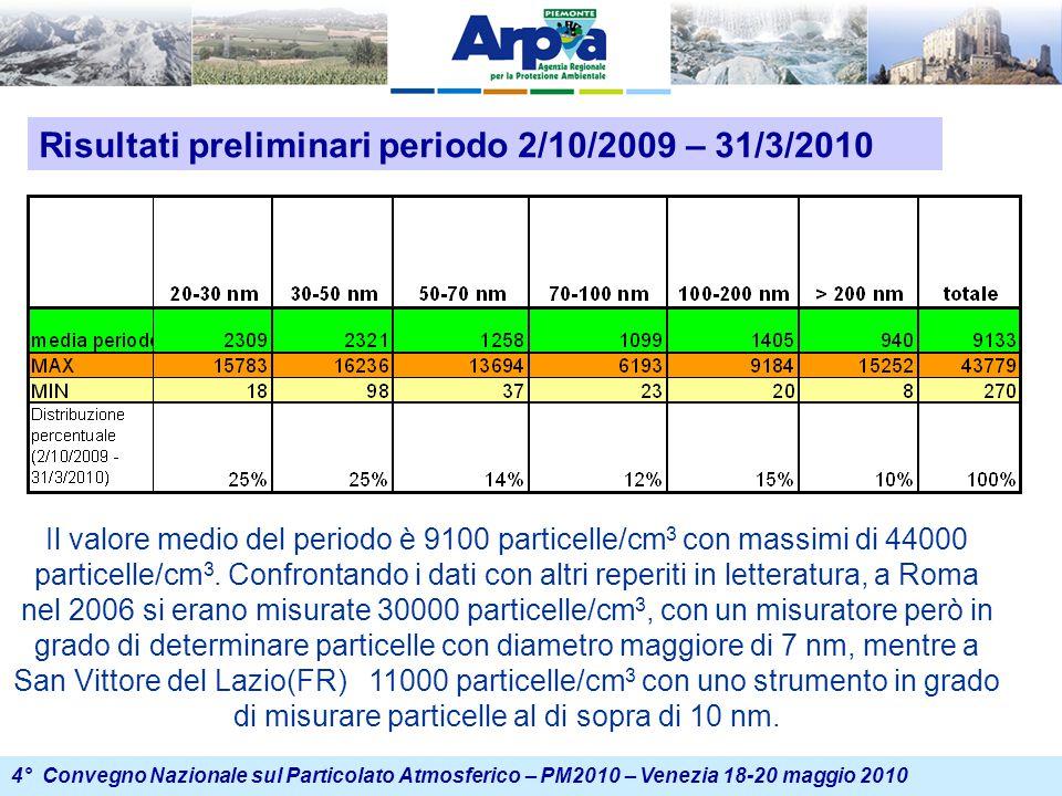 4° Convegno Nazionale sul Particolato Atmosferico – PM2010 – Venezia 18-20 maggio 2010 Risultati preliminari periodo 2/10/2009 – 31/3/2010 Il valore medio del periodo è 9100 particelle/cm 3 con massimi di 44000 particelle/cm 3.