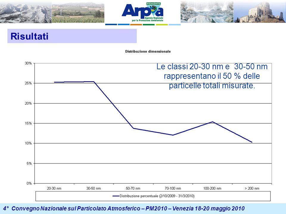 4° Convegno Nazionale sul Particolato Atmosferico – PM2010 – Venezia 18-20 maggio 2010 Risultati Le classi 20-30 nm e 30-50 nm rappresentano il 50 % delle particelle totali misurate.