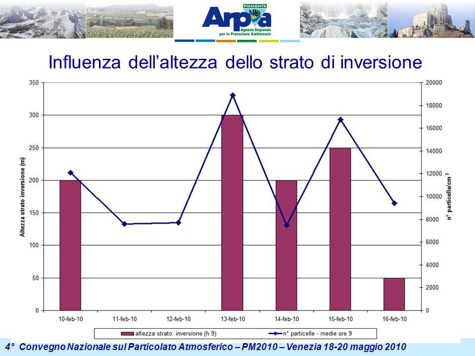 4° Convegno Nazionale sul Particolato Atmosferico – PM2010 – Venezia 18-20 maggio 2010 Influenza dell'altezza dello strato di inversione