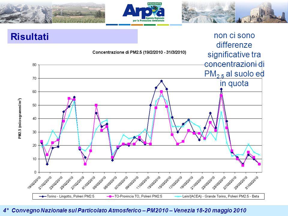 4° Convegno Nazionale sul Particolato Atmosferico – PM2010 – Venezia 18-20 maggio 2010 Risultati non ci sono differenze significative tra concentrazioni di PM 2.5 al suolo ed in quota
