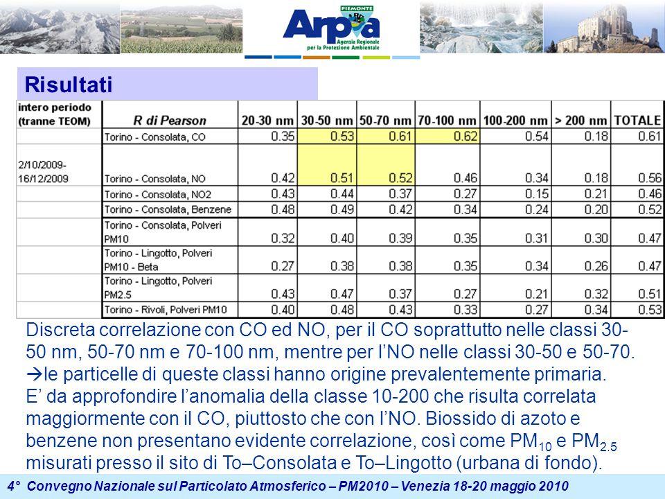 4° Convegno Nazionale sul Particolato Atmosferico – PM2010 – Venezia 18-20 maggio 2010 Risultati Discreta correlazione con CO ed NO, per il CO soprattutto nelle classi 30- 50 nm, 50-70 nm e 70-100 nm, mentre per l'NO nelle classi 30-50 e 50-70.