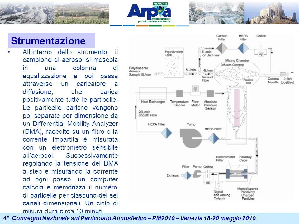 4° Convegno Nazionale sul Particolato Atmosferico – PM2010 – Venezia 18-20 maggio 2010 All interno dello strumento, il campione di aerosol si mescola in una colonna di equalizzazione e poi passa attraverso un caricatore a diffusione, che carica positivamente tutte le particelle.