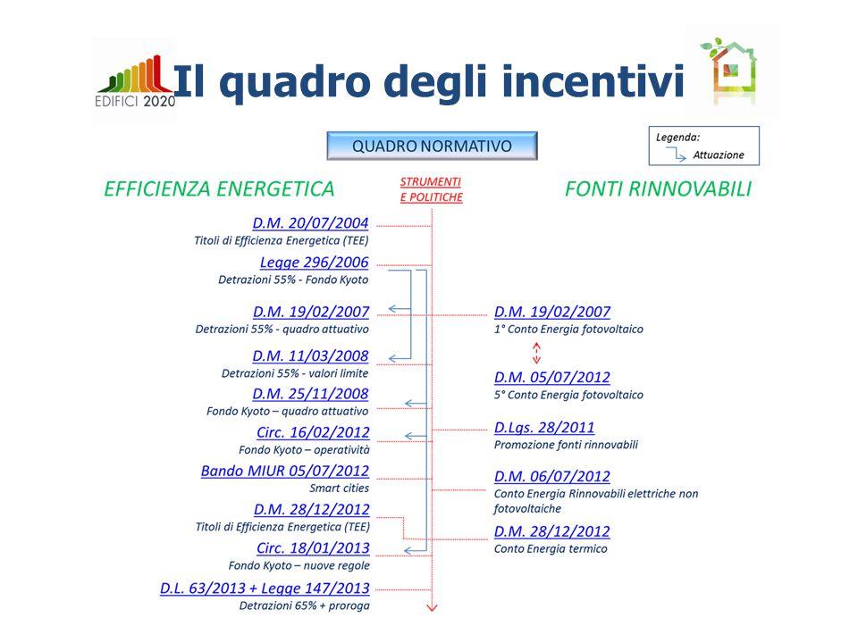 Il quadro degli incentivi